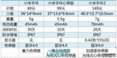 小米手环2/三星Gear Fit手环/小米手环心率版评测,哪个更好?