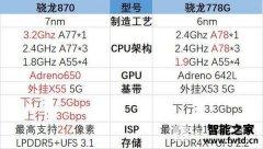 骁龙870和骁龙778G哪个好-骁龙870和骁龙778G区别对比
